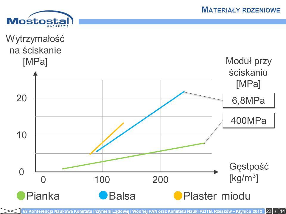 Pianka Balsa Plaster miodu Wytrzymałość na ściskanie [MPa] 6,8MPa